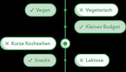 2. Ernährung personalisieren